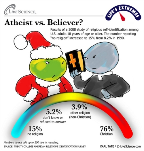 lifes-extremes-believer-vs-atheist