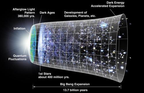 Big Bang Standard Model